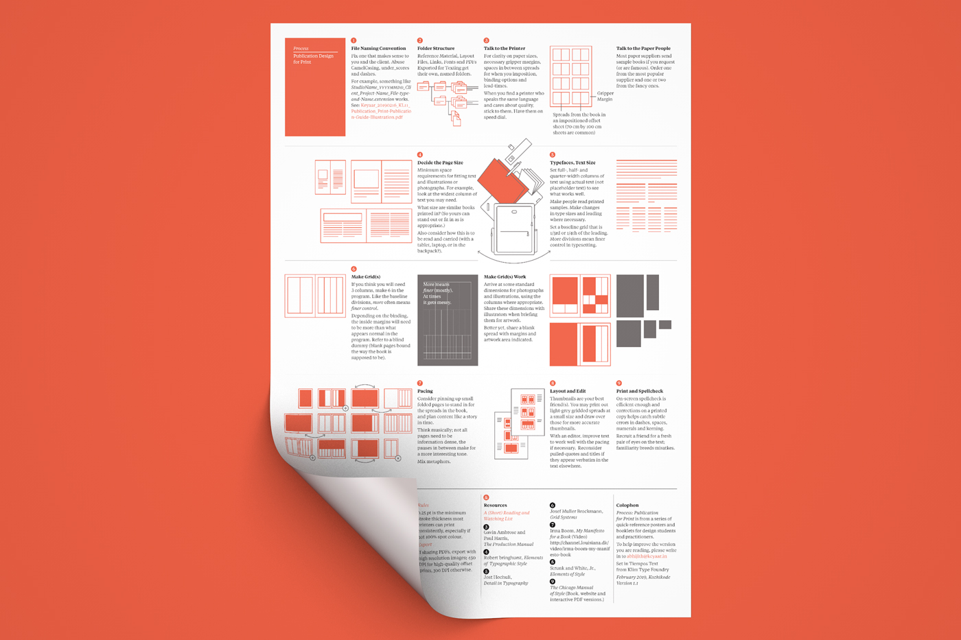 An overview of the publication design process. A3 sized poster format.